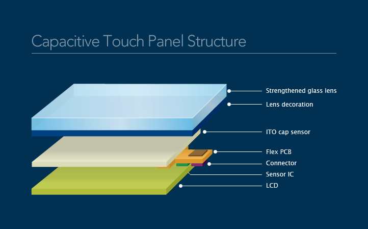 Capacitive structure