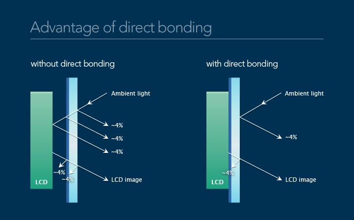 Advantage of Direct Bonding