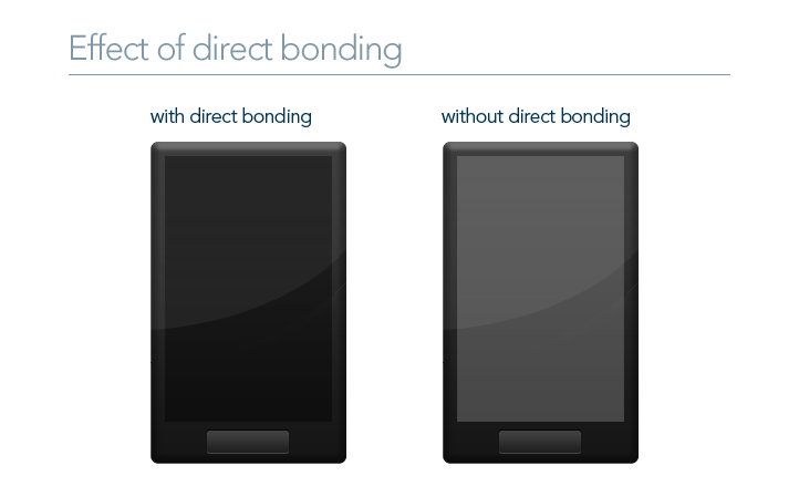 Effect of Direct Bonding