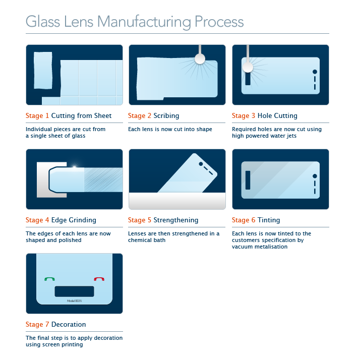 Glass lens manufacturing process