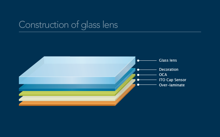 Construction of glass lens